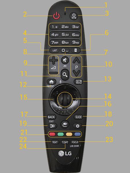 Magic Remote trên Smart tivi LG 2016